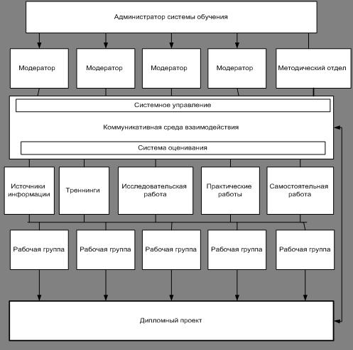 Подготовка учащегося профессионального колледжа к защите  Модель организации учебного процесса для выполнения дипломного проекта в профессиональном колледже
